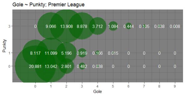 Gole ~ Punkty; Premier League