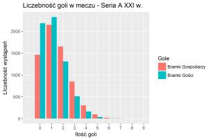 Liczebność goli w meczu - SeriaA XXI