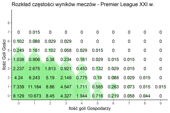 Rozkład częstości wyników meczów - Premier League XXI