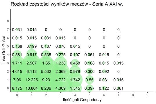 Rozkład częstości wyników meczów - Seria A XXI