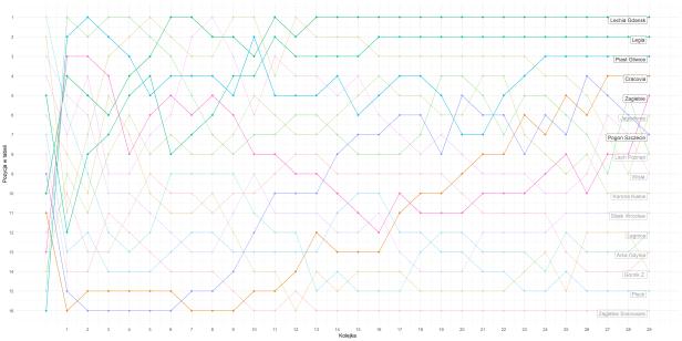 Ekstraklasa - zmiany pozycji w tabeli (część)