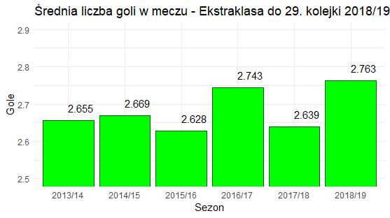 Średnia liczba bramek na mecz w Ekstraklasie