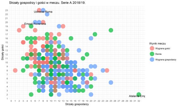 strzały w meczu Serie A
