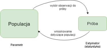 Populacja_próba.png