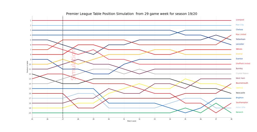 Zmiany miejsc w tabeli - Premier League