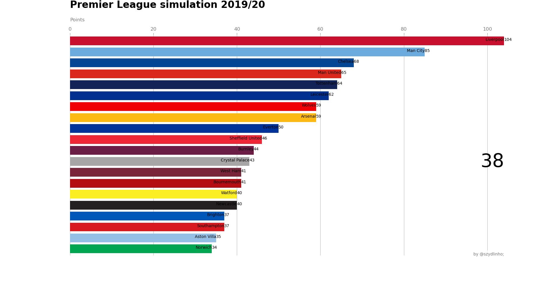 Premier League kolejka 38 - punktacja