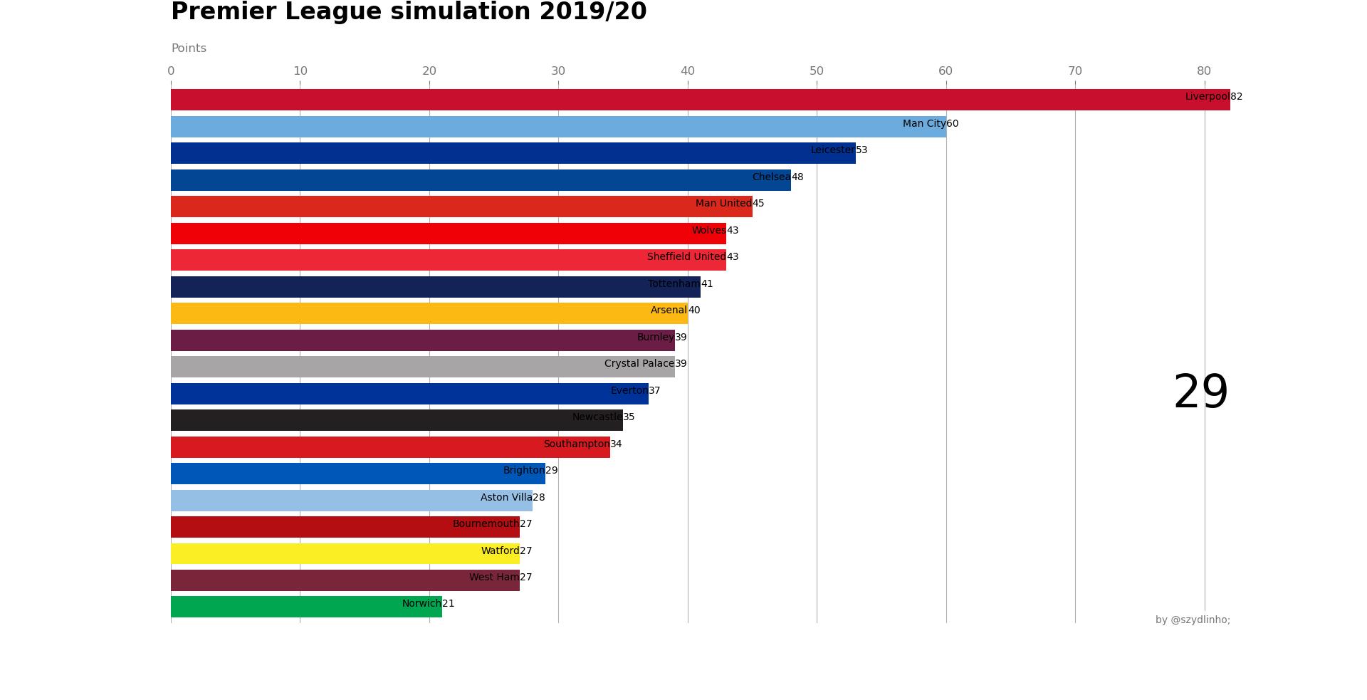 Premier League kolejka 29 - punktacja