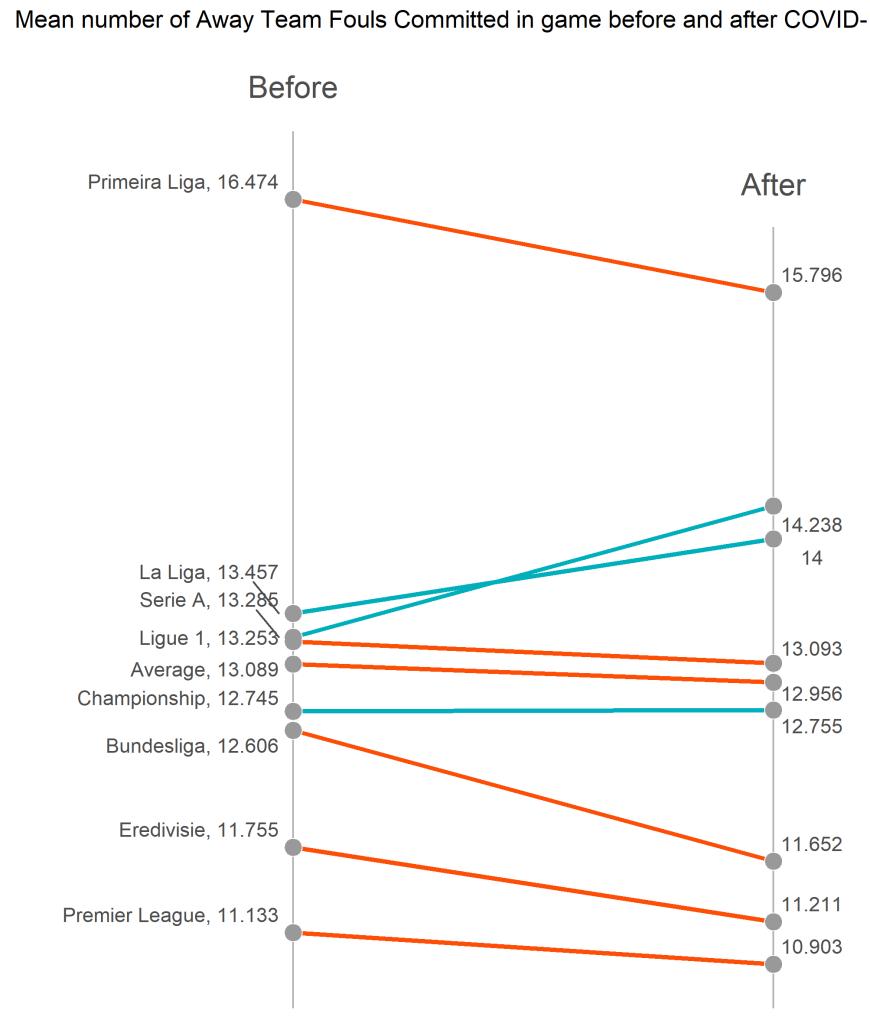 Średnia liczba fauli popełnionych przez gości - slope plot