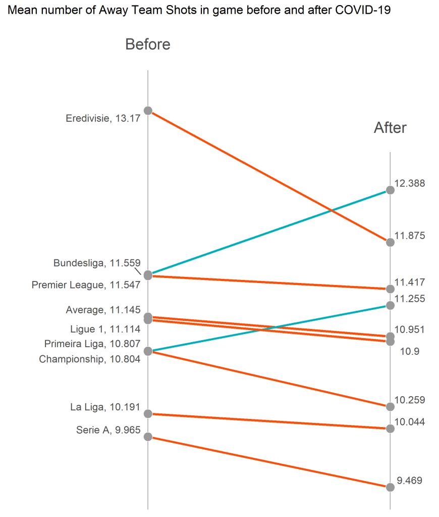 Średnia liczba strzałów na bramkę gospodarzy - slope plot