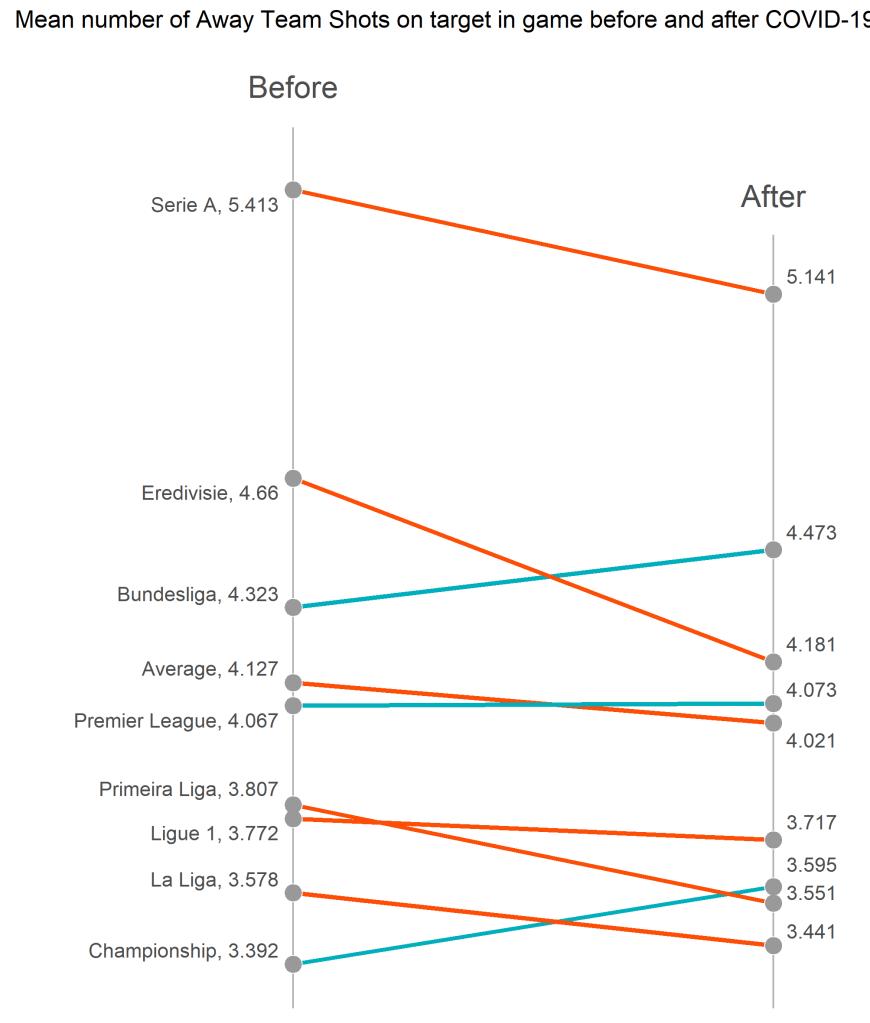 Średnia liczba celnych strzałów gości na bramkę - slope plot