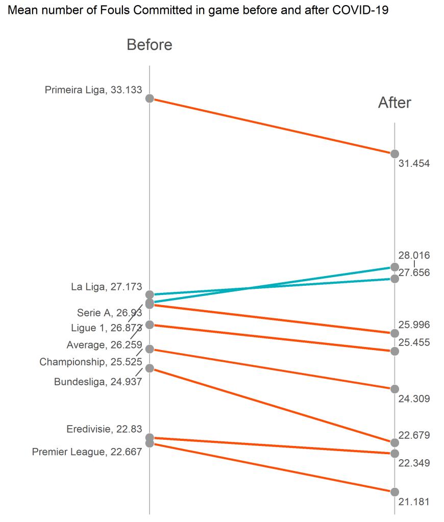 Średnia liczba popełnionych fauli w meczu - slope plot