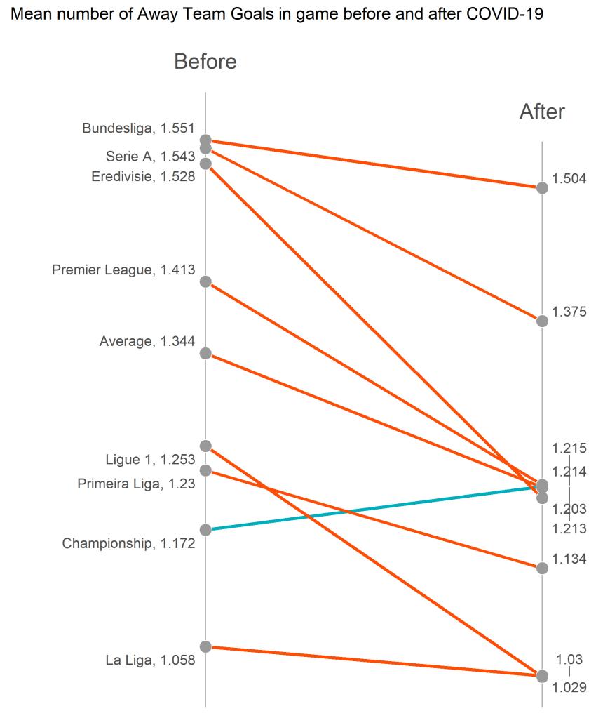 Średnia liczba goli w meczu gości - slope plot