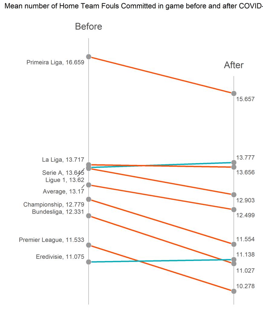 Średnia liczba fauli popełnionych przez gospodarzy - slope plot
