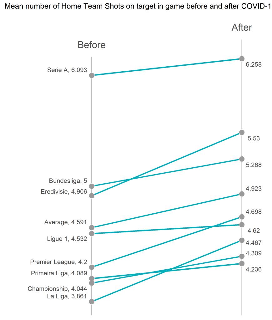 Średnia liczba celnych strzałów gospodarzy na bramkę - slope plot