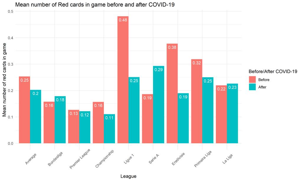 Średnia liczba czerwonych kartek w meczu - bar plot