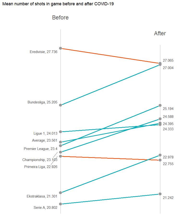 Średnia liczba strzałów w meczu - slope plot