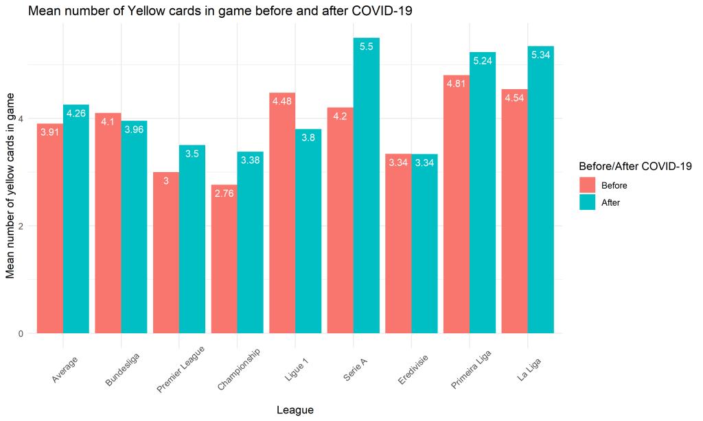 Średnia liczba żółtych kartek w meczu - bar plot