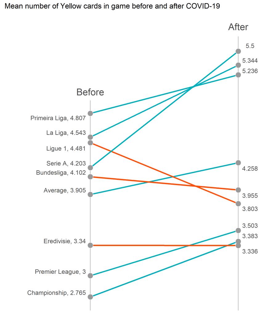 Średnia liczba żółtych kartek w meczu - slope plot